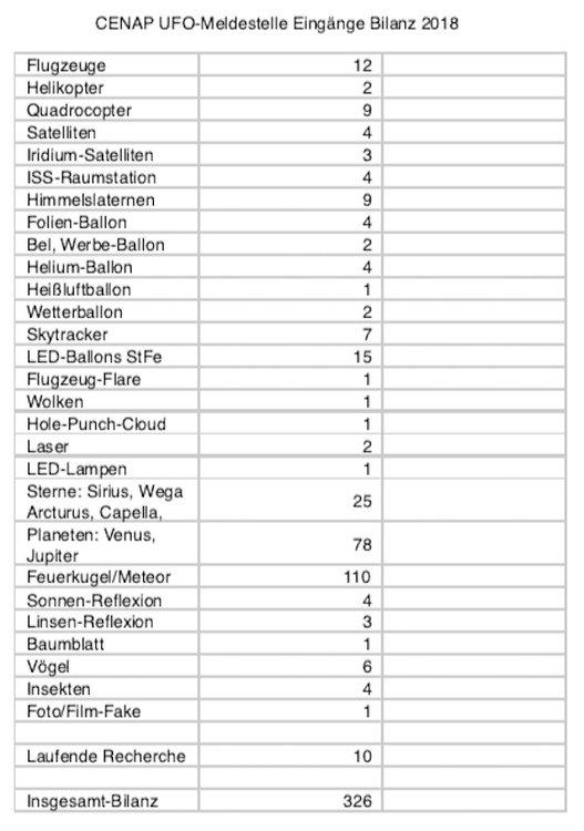2018-CENAP-Meldestelle-UFO-Statistik.jpg