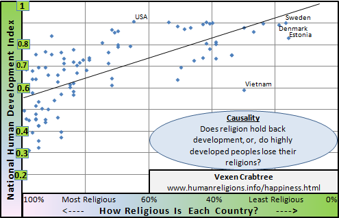 HumanDevelopment_and_Religiosity.png.551797a53dcd7d4ac9af33ca1956a593.png